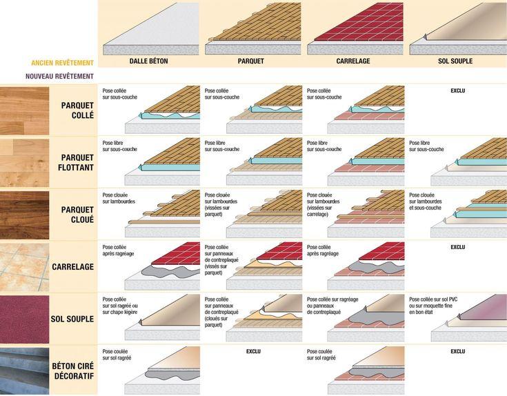 Plus de 1000 id es propos de rev tements de sols sur pinterest bricolage - Quel revetement de sol ...