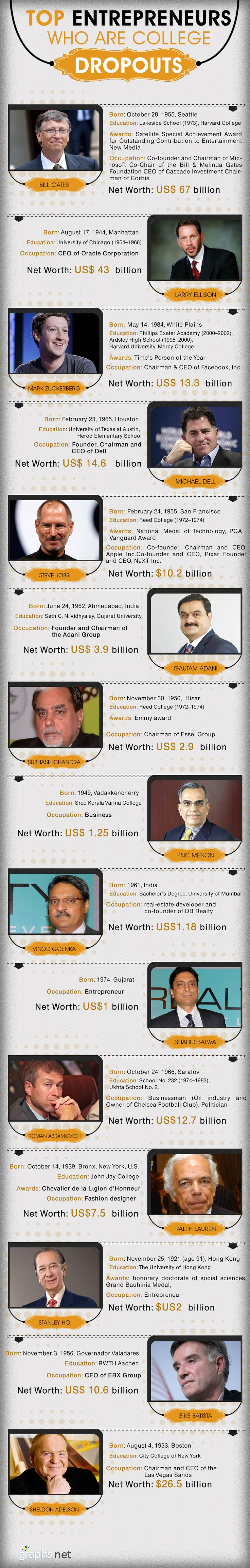 This info graphic provides information on list of top college dropouts who became entrepreneurs. Bill Gates is one of the famous entrepreneurs in the list, with net worth of $67 billion.