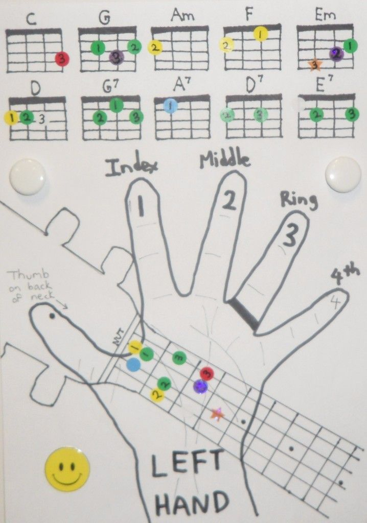 Ukulele Tabs And Fingers Music Sheets Chords Tablature And Song