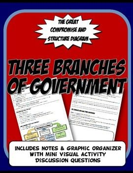 This activity set includes a two page note set about the key debates during the US Constitutional Convention. Students complete a graphic organizer outlining key points from notes. Students analyze the New Jersey Plan,Virginia Plan, the three-Fifths Compromise and the Commerce,Slave Compromise and the Connecticut Compromise.