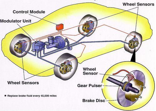 ¿QUE ES EL SISTEMA ABS? El sistema antibloqueo (ABS) evita que las ruedas se bloqueen y patinen al frenar, con lo que el vehículo no solamente decelera de manera óptima, sino que permanece estable y direccionable durante la frenada. El ABS actúa automáticamente, sin que el conductor tenga que reducir la presión sobre el pedal del freno. Los sensores de velocidad de las ruedas detectan el bloqueo y envían señales para modificar la presión de frenado,