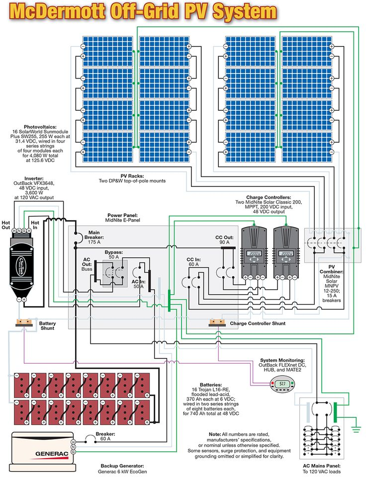 d2d128c1c3341ecc0799ea5083a94495 bus house off grid?resize\=665%2C869\&ssl\=1 glamorous wiring diagram of solar panel system contemporary on off grid solar wiring diagram at bayanpartner.co