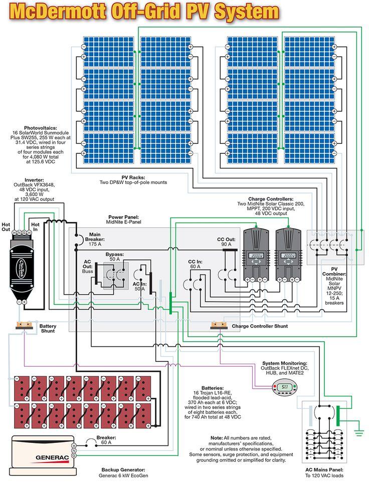 d2d128c1c3341ecc0799ea5083a94495 bus house off grid?resize\=665%2C869\&ssl\=1 glamorous wiring diagram of solar panel system contemporary on off grid solar wiring diagram at bayanpartner.co