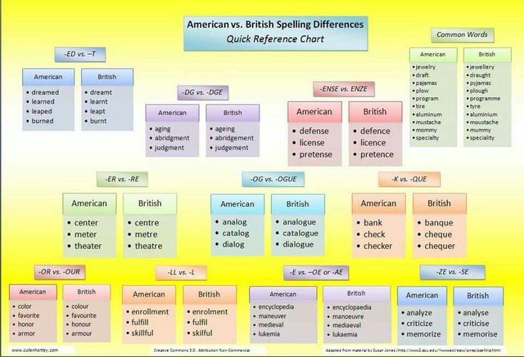 US vs UK