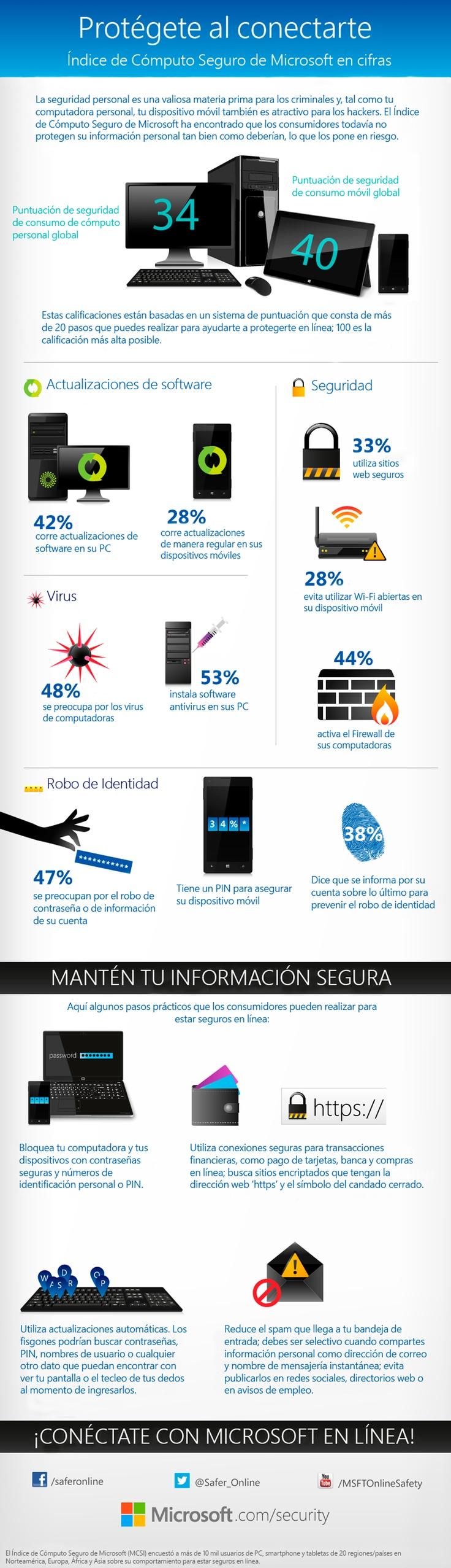 Índice de Seguridad en Cómputo: Las personas no protegen su información personal en línea