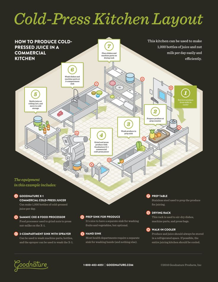 Cold-Pressed Juice Bar Kitchen Layout and Equipment List Inforgraphic - Goodnature