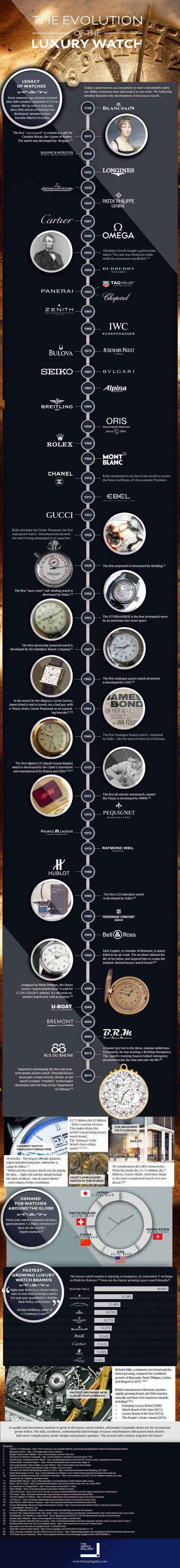 Want to see a chronological list of the history of luxury watches? Check out our infographic.