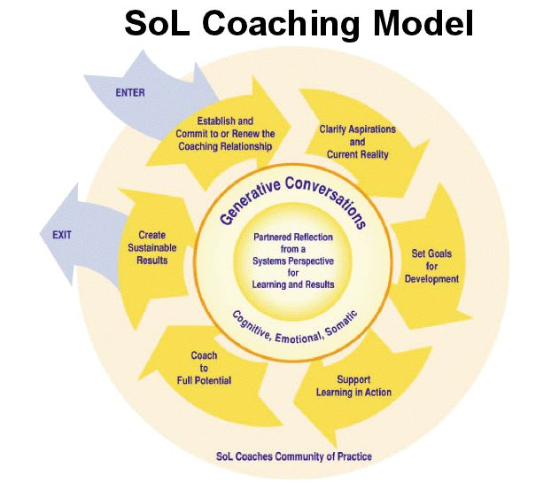 a description of the field of organizational learning and development 30092018 learning and development specialist salary  organizational development  job description for learning and development specialist.