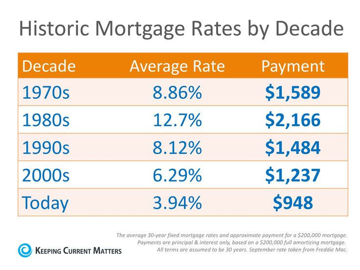 Best  Average Mortgage Interest Rate Ideas On