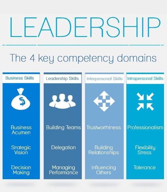 Key Leadership Competencies Leadership Development Leadership
