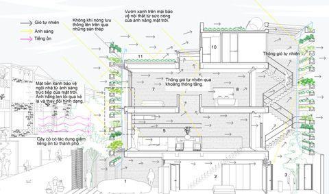 VnExpress - Nhà ống tiết kiệm năng lượng ở trung tâm TP HCM (2) - Nha ong tiet kiem nang luong o trung tam TP HCM (2)