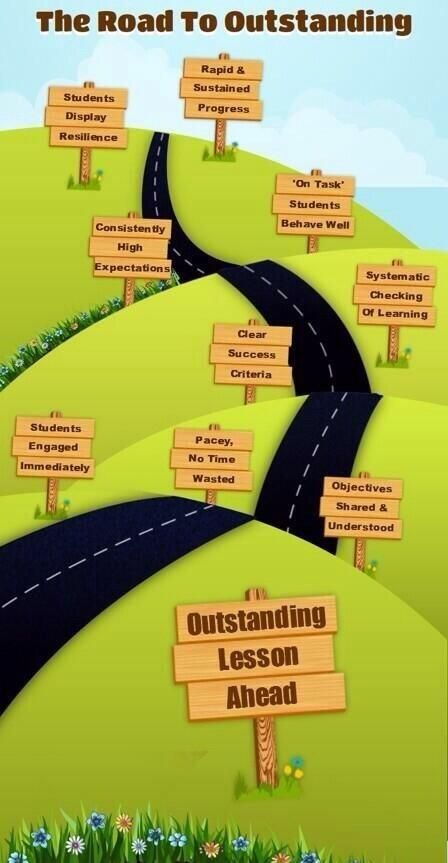 The road to an outstanding lesson