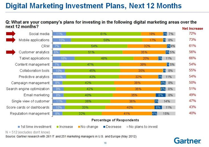 B2B Marketers Need To Get Real About Social Media and Customer Engagement peppergang.com #business #socialmedia