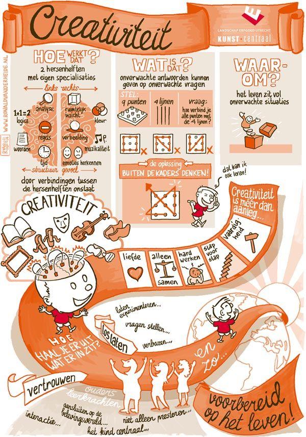 creativiteit, onderwijs, leren, identiteit, karakter, leerling, kind, kinderen, ontwikkelen, eigenschappen, hersenhelften