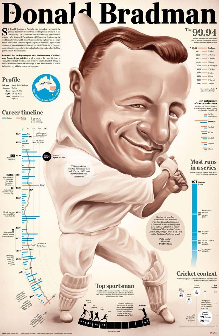 Sir Donald Bradman Infographics