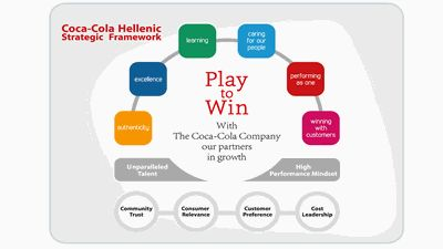 Coca-Cola HBC strategic framework diagram