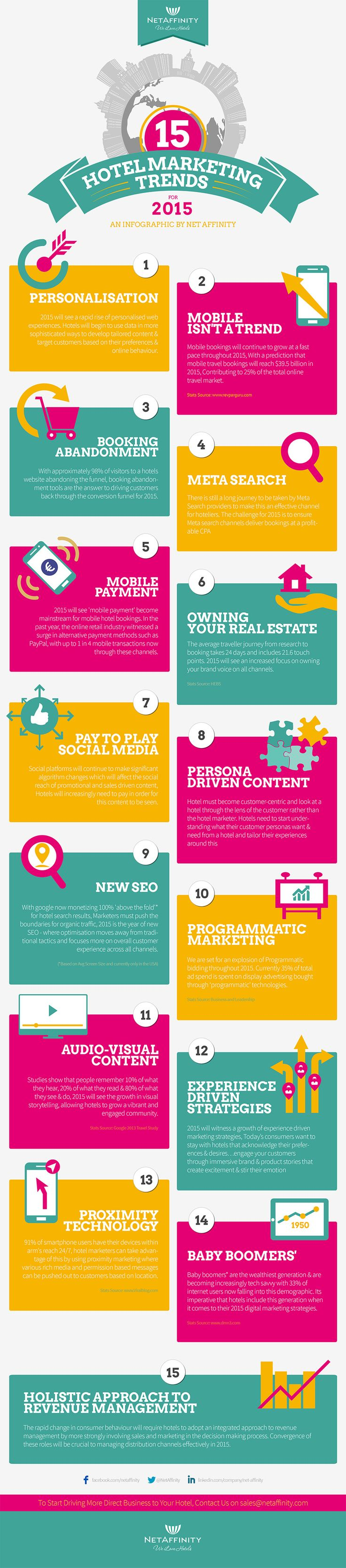 15 Hotel Marketing Trends for 2015 [INFOGRAPHIC].. In less than a decade social media has revolutionised many businesses around the world, and the hotels and hospitality industry has certainly benefited from using platforms such as Twitter and Facebook to attract, engage with and convert travellers into prospects and customers.  Naturally, there's a flipside to the all of this, too. Hotels are especially vulnerable to bad reviews and negative word-of-mouth – reputation can be crushed