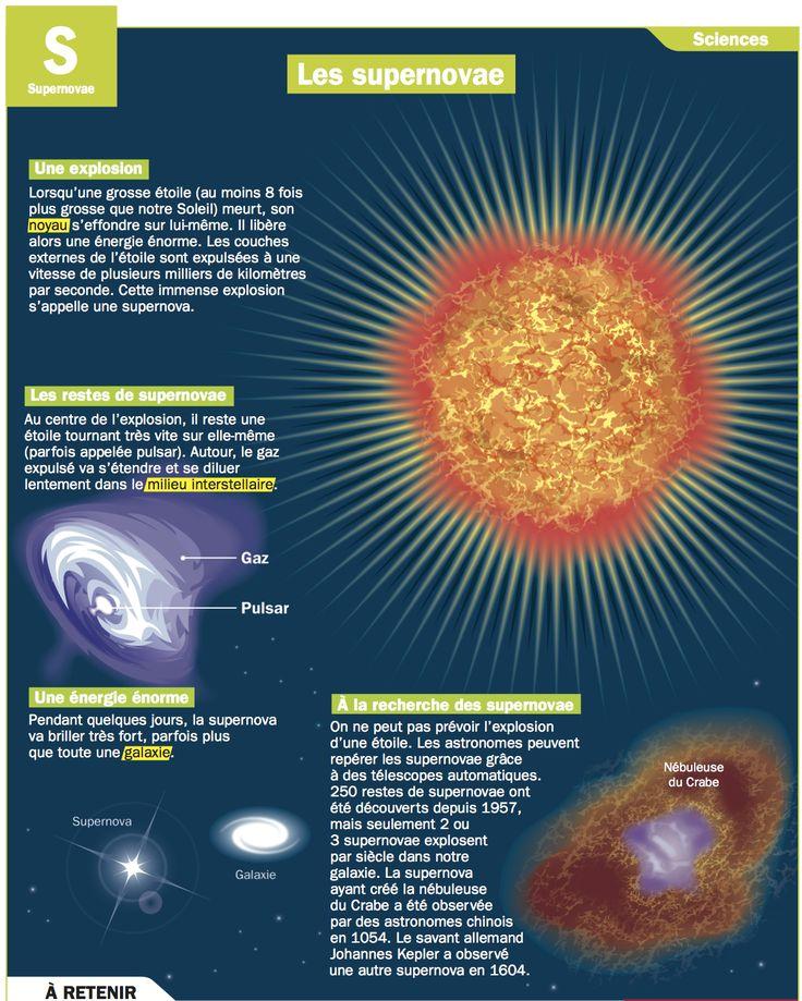 Fiche exposés : Les supernovae