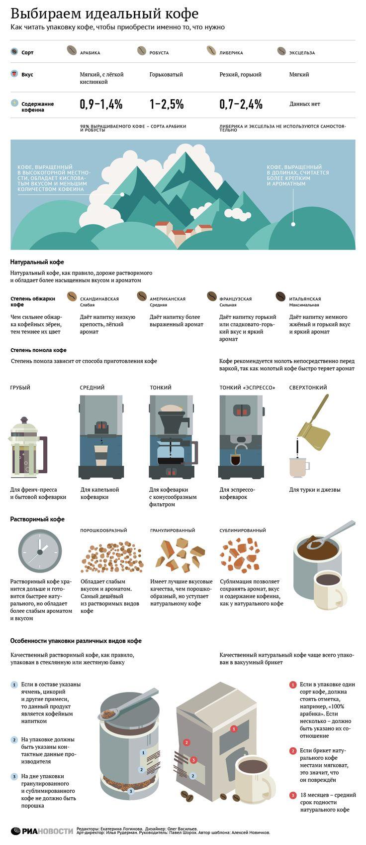 Как выбрать правильный кофе | РИА Новости
