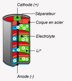 Schéma pile Lithium