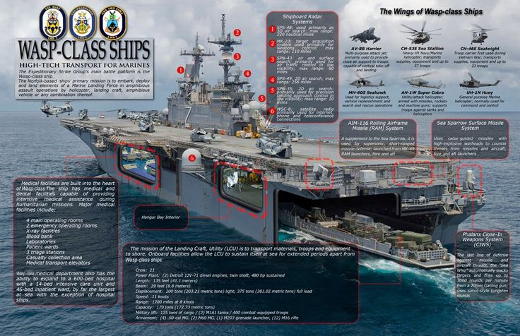 Interesting infographic of a US Navy Wasp category amphibious attack ship.