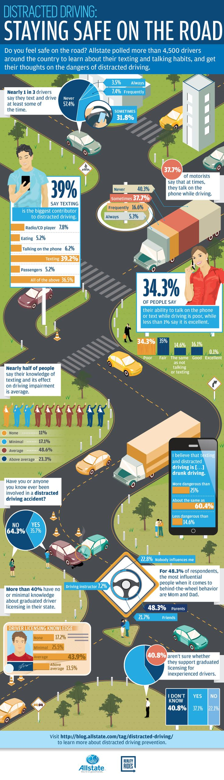 In 2013, 424,000 people were hurt in distracted driving-related accidents. Check out our infographic for insights into the habits of drivers nationwide.