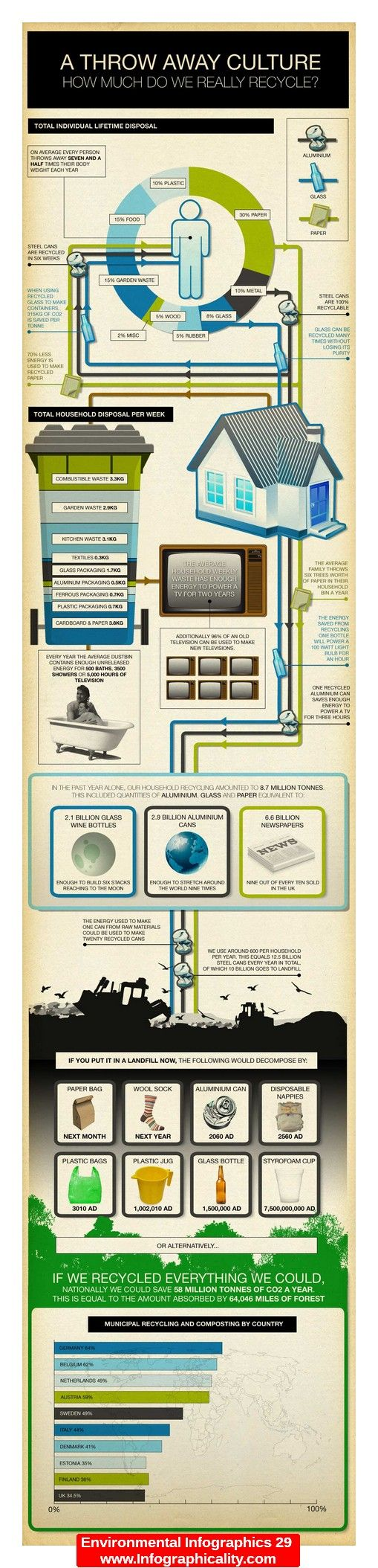 Environmental Infographics 29 - http://infographicality.com/environmental-infographics-29/