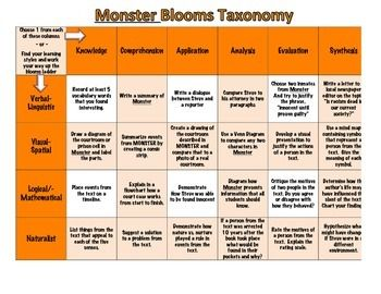 You could adapt this idea to other novels.  Differentiated Instruction Blooms Taxonomy Activity choice sheet for Monster by Walter Dean Myers. After reading, students will complete a different choice activity utilizing the different levels of Blooms Taxonomy. Students will either choose one activity from each of the blooms levels. - or - Students can choose from various learning styles and work their way up the blooms ladder. 7-9