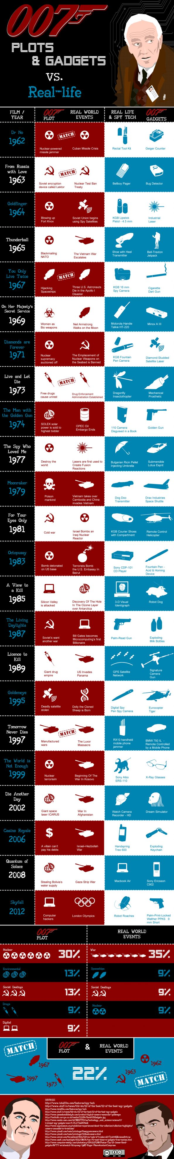 50 years of 007 Plots & Gadgets vs Real Life Infographic