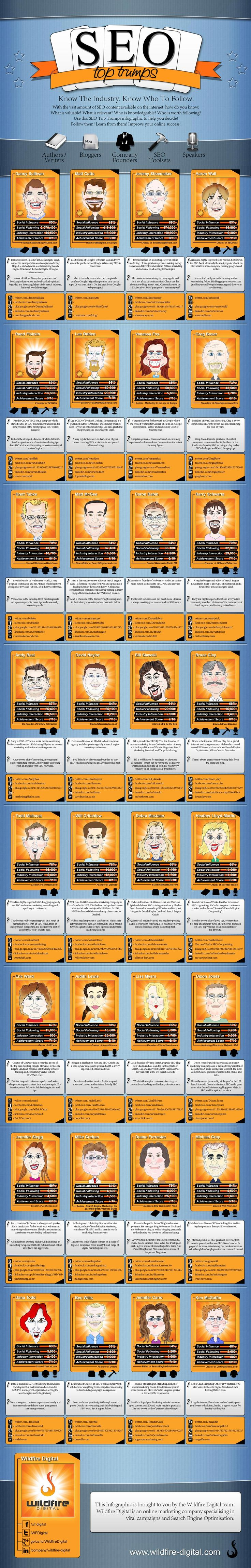 Such is the celebrity culture within the SEO industry, someone's even created a Top Trumps infographic! :-)