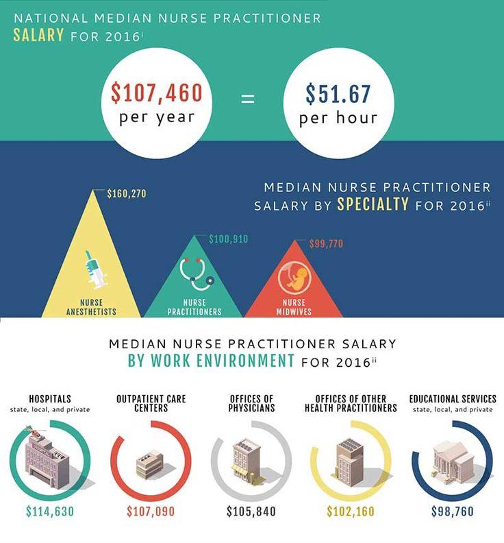 How Much Do Nurse Practitioners Make? Nurse, Nursing jobs