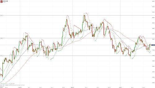 Евро/доллар снова оттолкнулся от поддержки - 19.10.17. Более подробный прогноз по этой и другим /валютным парам Вы можете прочесть на сайте МОФТ - https://traders-union.ru/analytics/view/15152/?ref=132136/