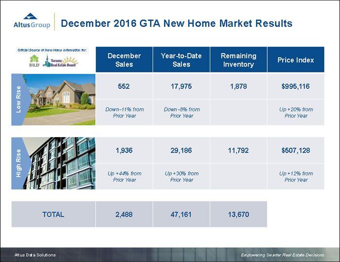 "Homes Digital Magazine Latest News, features - ""Record year for GTA's new homes market"" #FreeDigitalMagazine #NewHomesCanada http://bit.ly/2hompg2"