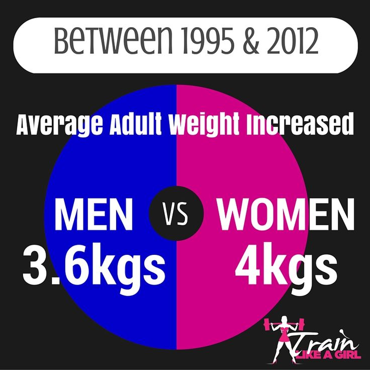 In 1989 44% of Australian adults were overweight & this grew to an alarming 63% in 2013.  As a nation we are becoming heavier & unhealthier.  Does this alarm you as well?  When are we going to take responsibility for our own bodies & our health?   We can change these statistics but only if each of us are willing to help ourselves.  It all starts with a decision each day to change one small item in your life....what have you changed today?  #obesity #health #responsibility