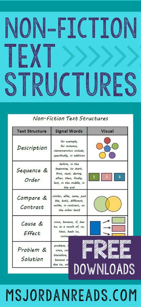 Non-Fiction Text Structures   A blog post about introducing and teaching Non-Fiction Text Structures. Includes lesson ideas, helpful websites, instructional activities, and free printables.
