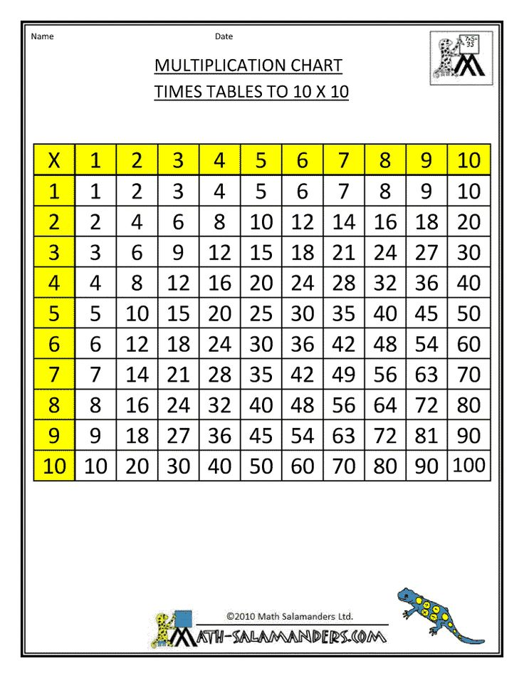 multiplication chart times tables to 10x10 1 col