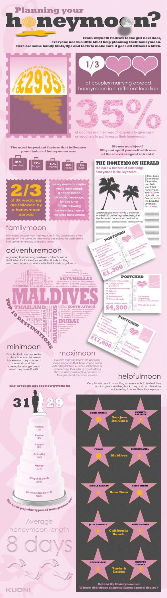 Planning Your Honeymoon: Honeymoons Ideas, Honeymoons Stuff, Honeymoons Infographic, Honeymoons Plans, Wedding, Dal Web, Honeymoons Inspiration, Infografich Dal, Future Ideas