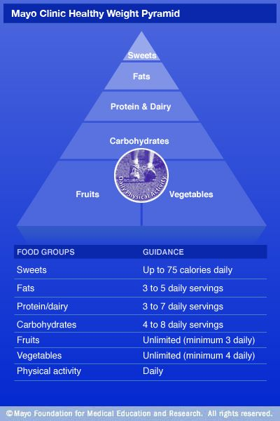 Mayo Clinic Healthy Weight Pyramid: A sample menu - MayoClinic.com...The Mayo Clinic Diet is designed to create a deficit of 500 calories a day which results in a pound of weight loss per week. Even if you eat the extra 500 calories you will not gain the weight back and will continue to make progress as long as you are consistent for most days.