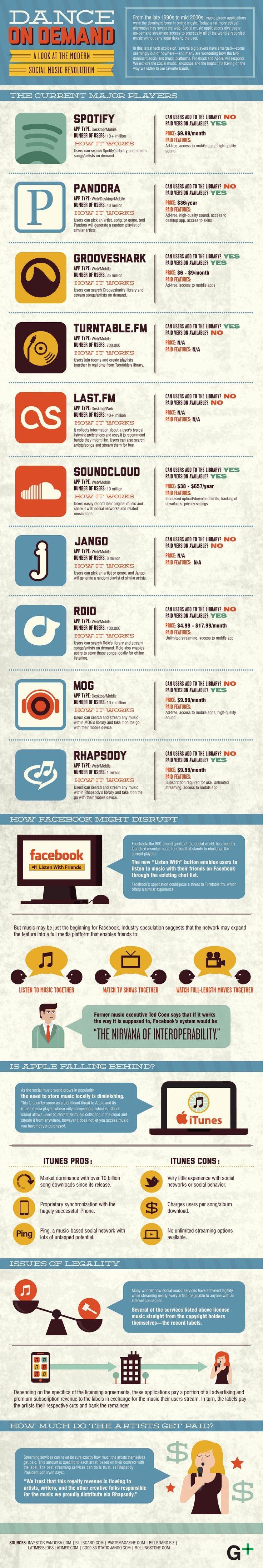 Le paysage de la musique en ligne (avec grooveshark, itunes, jango, last.fm, pandora, rapsody, rdio, SoundCloud, spotify et turntablefm)
