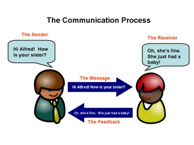 the process of communication and strengthening communication skills But without effective communication strategies for strengthening strengthening your effective leadership communication communication skills, communication can.