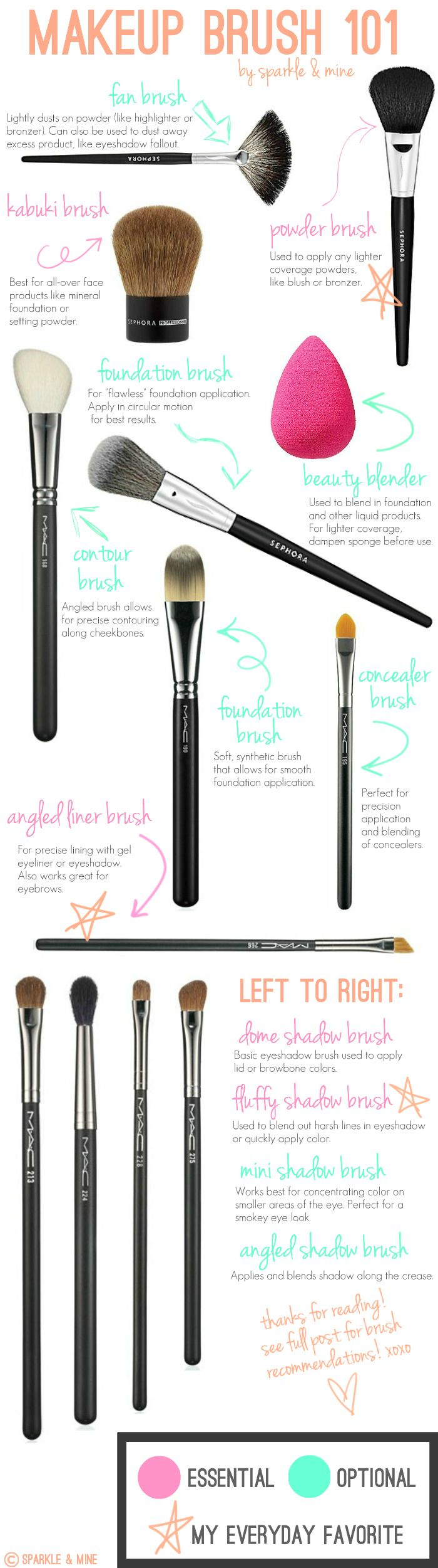 Although there are no rules for brushes, here is a sample guide for those who need a little direction :) Makeup Brush 101! Makeup brushes and how yo use them :: Makeup tips and tricks:: Beauty guide