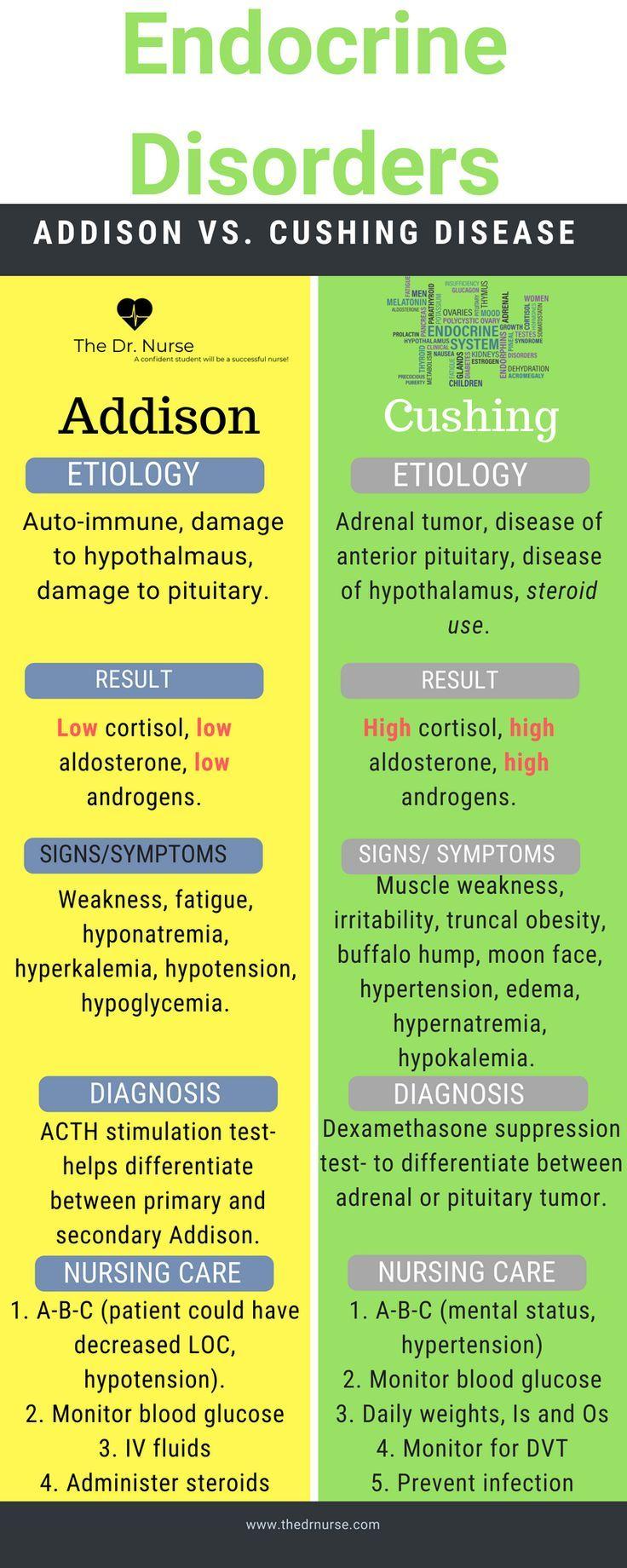 Simple comparison of Addison vs. Cushing disease. More