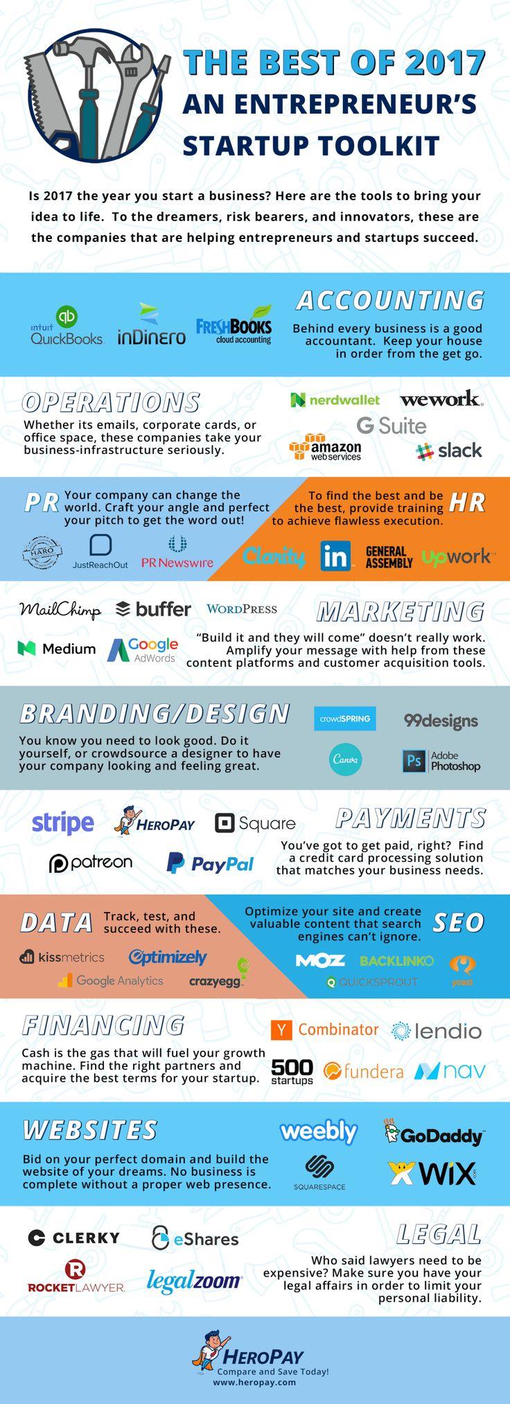 An Entrepreneur's Startup Toolkit (Infographic