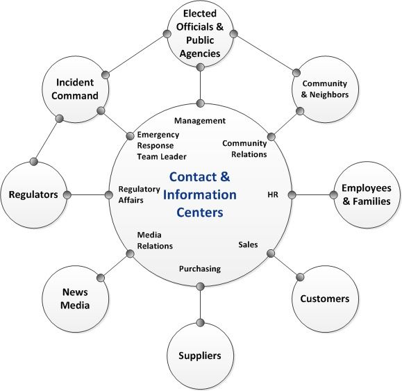 Emergency Crisis Communications Diagram - Wiring Library \u2022 - crisis communications plan examples