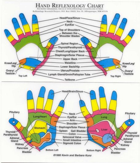 Hand Reflexology - Easy to perform on yourself. Shows points for both palm and top of hand. Try it!: