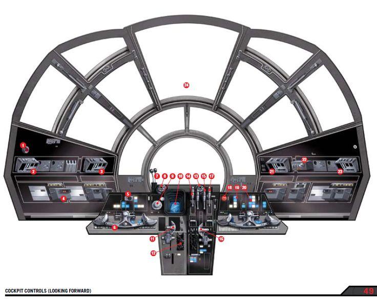 Millennium Falcon cockpit #starwars