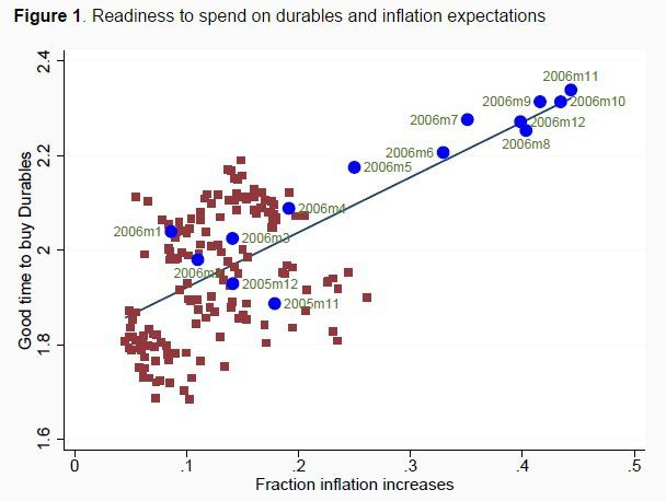 Do people buy more when they expect higher inflation?