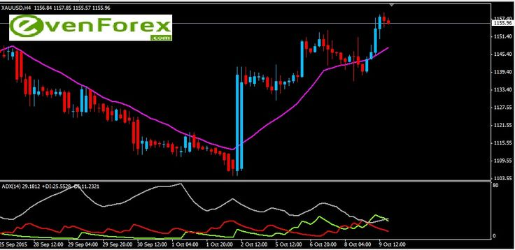 GOLD October 12,  Gold price is trading with good positivity after it has got some support at the lower level of 1145.00.  This bullish bias will active till the price is trading above this level and a target of 1180.00 to 1195.00 expected in coming trading sessions.  Once the price happens to trade below the above mentioned supportive level, will lead the price to be in bear trend and this will lead to achieve a lower target of 1143.00.  Expected trading range for today is:  Resistance   :