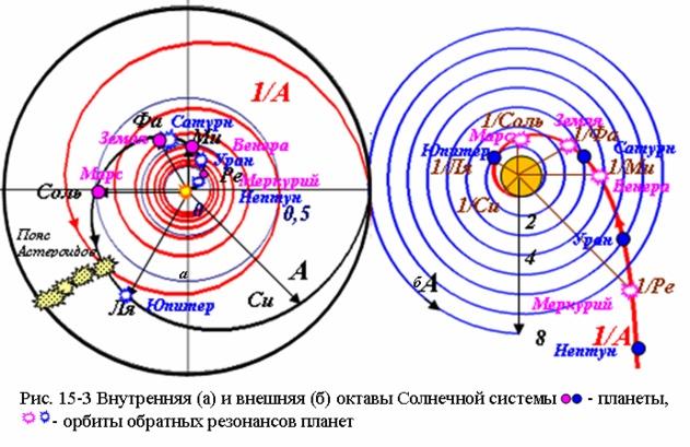 Внутренняя и внешняя октавы Солнечной системы
