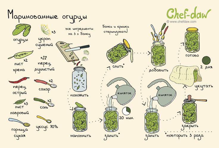 Маринованные огурцы - chefdaw